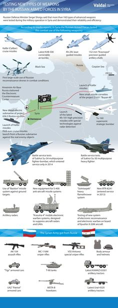 New Russian Weapons in Syria