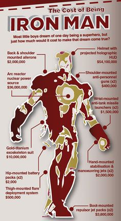 Why it Costs $1.6-Billion to be Iron Man - TechEBlog
