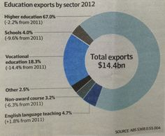 Australian education exports in 2012 by sector. Vocational education is second highest, taking 18.3%  of the $14.4 billion revenue from all sectors. The largest is higher education, attracting 67% of revenues in the sector. Source: Australian Bureau of Statistics.