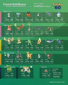 These are the latest Raid Bosses in Pokémon GO. Below you can find a complete list of Current Raid Bosses, their typing, and their perfect CP values. Pokemon Go Chart, Gotta Catch Them All, Go Game, Eevee Evolutions, Pvp, Bujo, Comics, Games, Film
