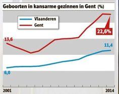 .Een op vijf Gentse kinderen wordt geboren in armoede. Het Nieuwsblad