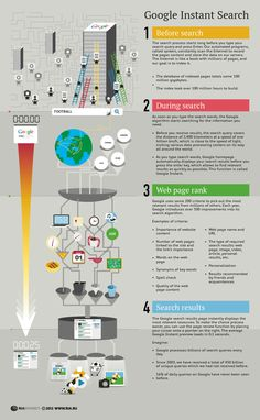 google instand search - how it works