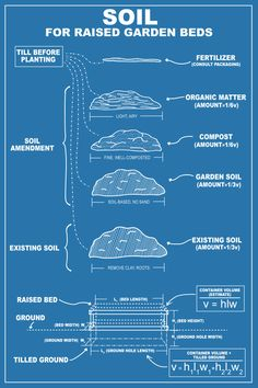 Soil for Garden Beds - An information infographic and post at Chasing Delicious: Home & Garden. Infographic by @rvank.