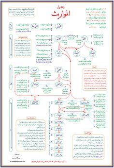 Education Discover l-heritage. Islam Beliefs, Duaa Islam, Islam Hadith, Islamic Teachings, Islam Religion, Islam Muslim, Alhamdulillah, Islamic Posters, Islamic Phrases