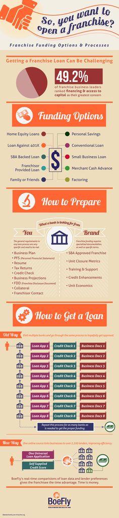Visit: http://www.smallloanswithbadcredit.com  #businessloan