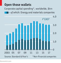 Global capex by non-financial firms may decline for the fourth year. Why? http://econ.st/1MRtQkF