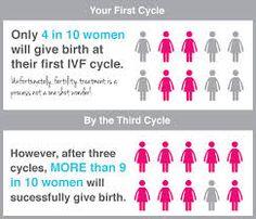 IVF Success