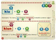#kiu #kiun #korelativo #svo #migo #esperanto #ebla #akuzativo