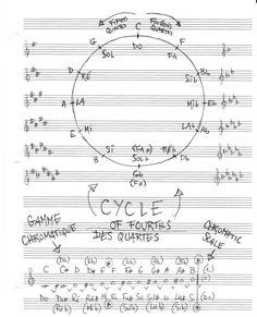 Cycle des quartes