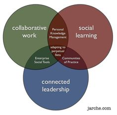 The ability to learn is the only lasting competitive advantage for any organization. Hyper-connected work environments require people with better sense-making, collaboration, and cooperation skills. Social learning plays a significant role in this. Democratic workplaces that foster trust can share knowledge better and faster.