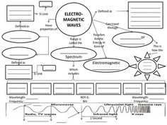 The Electromagnetic Spectrum Waves Catalogue