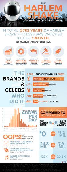 Harlem Shake Infographic Harlem Shake, Consumer Marketing, Viral Marketing, Social Media Marketing, Marketing Ideas, Web 2.0, Classroom Tools, Social Media Trends, Study Skills
