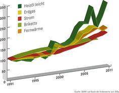 Bescheid wissen, mitreden können. Neues Internetportal informiert umfassend zum Thema Wärmedämmung. Heizen ist teuer, besonders wenn Heizöl oder Erdgas zum Einsatz kommen. Die Grafik zeigt den Preisanstieg seit 1991. Foto: djd/Qualitätsgedä...