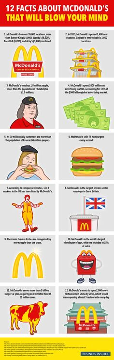 Infographic: 12 Mind-Blowing Facts About McDonald's