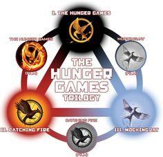the hunger games novels in order