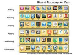 Educación tecnológica: Apps educativas organizadas y clasificadas via @villaves56