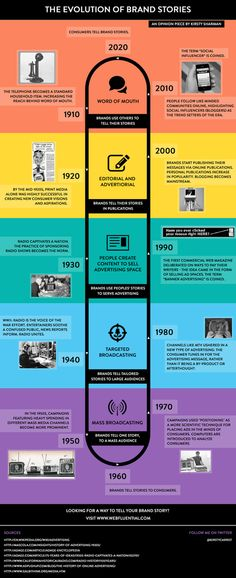 100 Years of Brand Storytelling (Infographic) | brandjournalism | Scoop.it