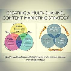 Creating a multichannel content marketing strategy Source: slideshare.com #media #content #users #multichannel #marketing #customer #strategy #seo #awareness #social #audience #goals #visualization #target #audience