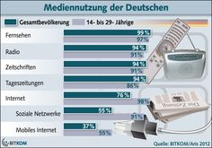 Media Usage Mediennutzung Germany 2012  Total Pop vs. 14-29 yrs