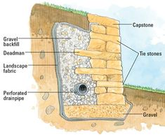 Water Wall Construction Plans   building a dry set retaining wall a dry set stone retaining wall goes ...