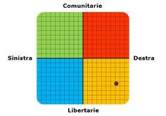 Test sulle Coordinate Politiche
