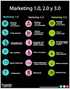 #Marketing 1.0, 2.0 y 3.0
