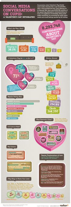 Happy Valentine's Day - cool social media inforgraph on valentine's day conversations.