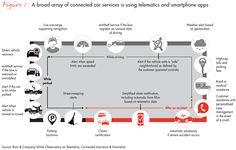 Customer Behavior and Loyalty in Insurance: Global Edition 2016 Customer Behaviour, Consumer Behaviour, Behavior, Weather Alerts, Black Box, Loyalty, Insight, Digital, Smartphone