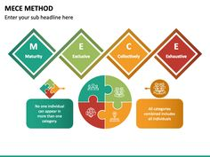 Here is the MECE Method PPT template you have been searching for everywhere to demonstrate the process of solving complex problems.