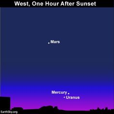 Innermost Mercury - and distant Uranus - are low in the western sky after sunset. Start looking for them as soon as your sky begins to darken.
