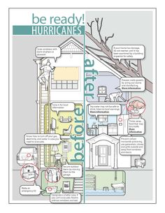 #BePrepared so you know what to do BEFORE & AFTER there has been a hurricane! #NLMCares