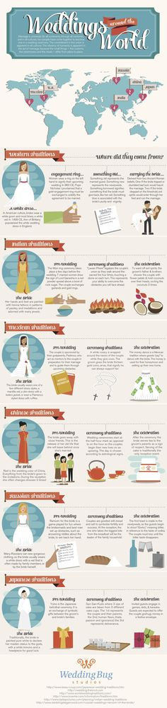 Weddings Around the World #infographic ~ Visualistan