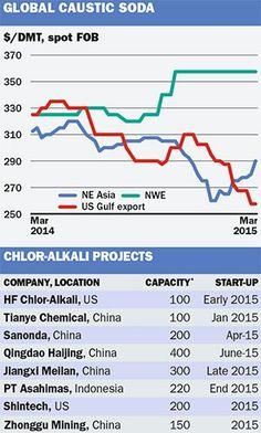 Chlorine value chain: Caustic soda