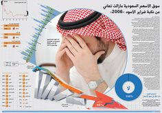 "The Saudi stock market didn't forget ""The black February"" - Amr Elsawy"