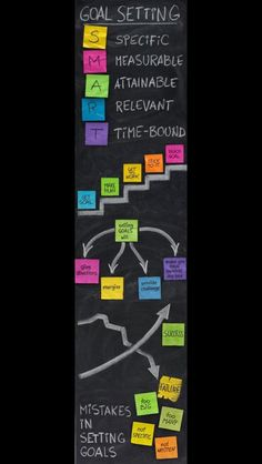 Long range classroom goals can be difficult to make. This is an example of a S.T goal setting chart. This can be used for more than creating behavioral or instructional goals for a classroom, but also for creating individual goals. Especially on IEP Classroom Organization, Classroom Management, Classroom Ideas, School Classroom, Classroom Rules, Project Management, Kitchen Organization, Organization Ideas, Storage Ideas