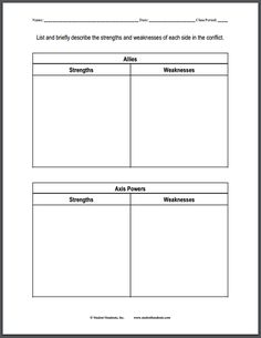 studenthandouts.com world-history world-war-ii worksheets axis-allies-strengths-weaknesses-diy-chart-wwii.html