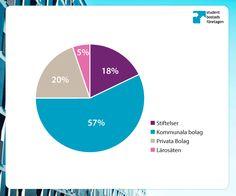 Våra medlemsföretag fördelade efter bolagsform (2013)