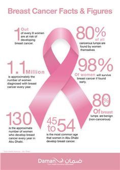 Breast cancer fun facts are absolutely
