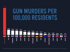 Gun Murders around the World