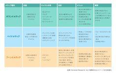 トリプルメディアの比較.jpg