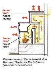 Kaminbau & Ofenbau Steffen Adam - Meisterbetrieb - Part 9 Outdoor Oven, Outdoor Cooking, Stove Fireplace, Fireplace Design, Rocket Mass Heater, Stove Oven, Coal Stove, Wood Oven, Unusual Homes