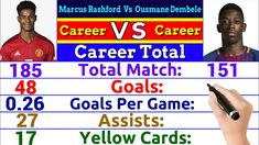 Manchester United Vs Chelsea All Goals Rivalry Comparison Total Match Youtube