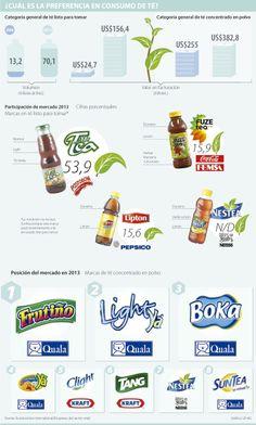 ¿Cúal es la preferencia en consumo de té? #Bebidas vía @larepublica_co