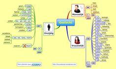 MINDMAP : het geslacht (onzijdig, mannelijk, vrouwelijk) & https://format30.com/2012/08/08/memoriser-rapidement-du-vocabulaire-avec-les-flashcards/comment-page-1/