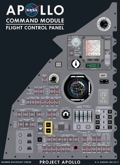 This panel of the Apollo Command Module is where the CM/SM flight control systems are managed, vehicle attitude, one of two FDAIs, SPS engine gimball controls, Entry Monitoring Subsystem, altimeter and accelerometer are located here.