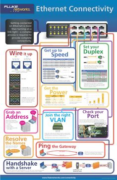 Ethernet Connectivity InfoGraphic from Fluke Networks #Infographic