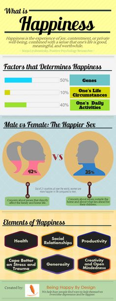 Little Known Facts About Happiness: An Infographic... From: beinghappybydesig...