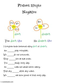 Present simple negatives with don't and doesn't Language: English Grade/level: Grade 3 School subject: English as a Second Language (ESL) Main content: Negative sentences Other contents: Present Simple, Subject Pronouns, don't or doesn't English Grammar For Kids, Teaching English Grammar, English Worksheets For Kids, English Lessons For Kids, English Activities, Grammar Lessons, English Language Learning, English Study, English Vocabulary