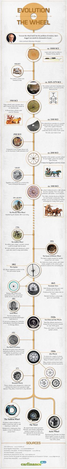 Evolution of the wheel #infographic