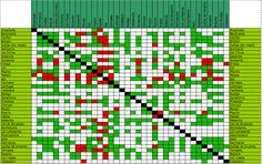Asociación de cultivos en el huerto urbano | iHuerting App